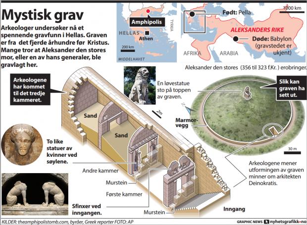 Selve graven, grafikk fra www.forsking.no